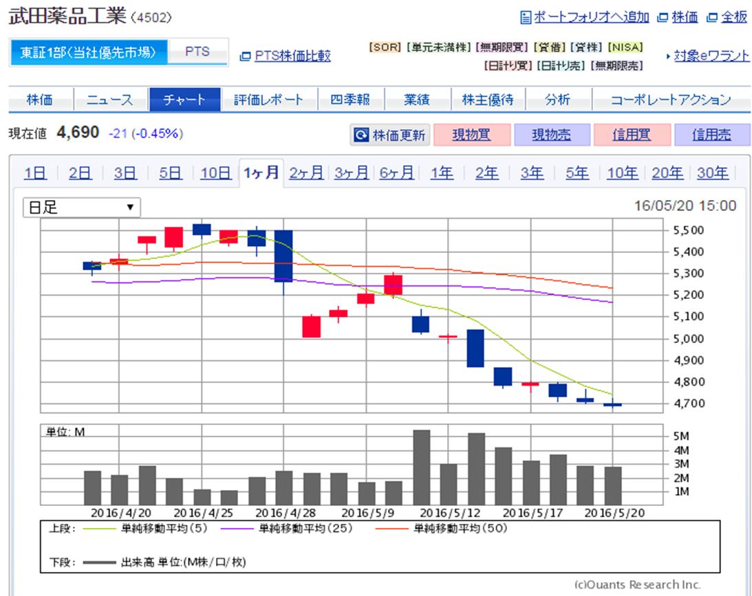武田 薬品 の 株価