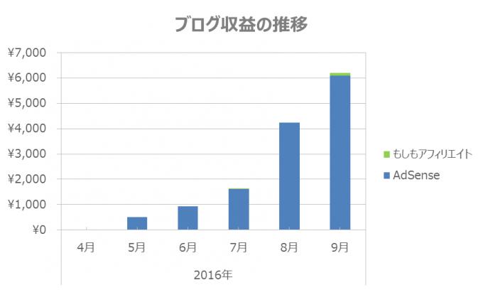 blog-revenue-100316